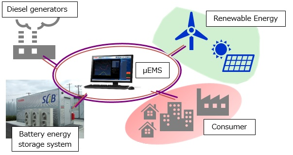 News and topics micro grid system